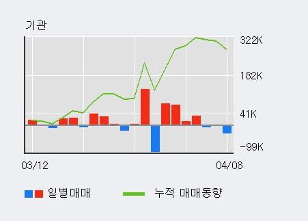 '한국철강' 52주 신고가 경신, 단기·중기 이평선 정배열로 상승세