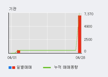 '피제이메탈' 52주 신고가 경신, 단기·중기 이평선 정배열로 상승세