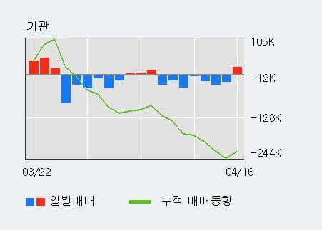 '하나머티리얼즈' 52주 신고가 경신, 기관 3일 연속 순매수(2.2만주)