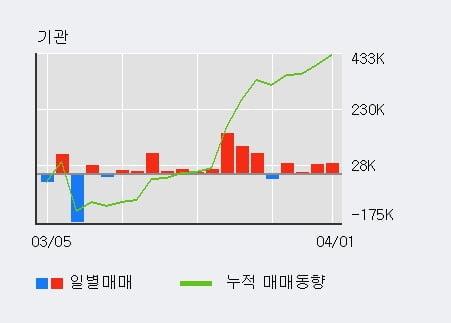 '원익IPS' 52주 신고가 경신, 기관 4일 연속 순매수(11.0만주)