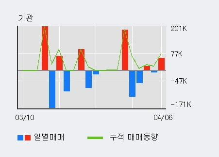 'TS인베스트먼트' 52주 신고가 경신, 단기·중기 이평선 정배열로 상승세