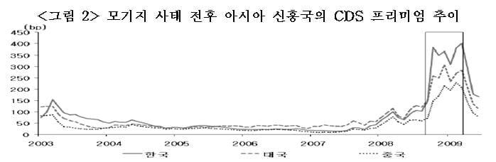 자료 : 김용복, 2009, 낙인효과(stigma effect)와 자본이동성이 국채 CDS 프리미엄에 미치는 영향, 『금융경제연구』, 제388호, 한국은행