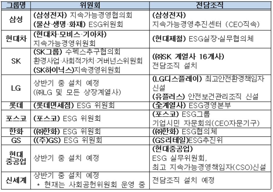 10대 그룹 ESG위원회 및 전담조직 현황