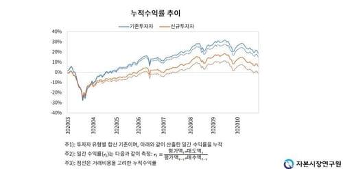 """신규 개인투자자 3명 중 2명 손실…""""원인은 잦은 거래"""""""