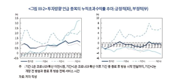 """""""유튜브 주식채널에서 언급되면 초과수익률 달성"""""""