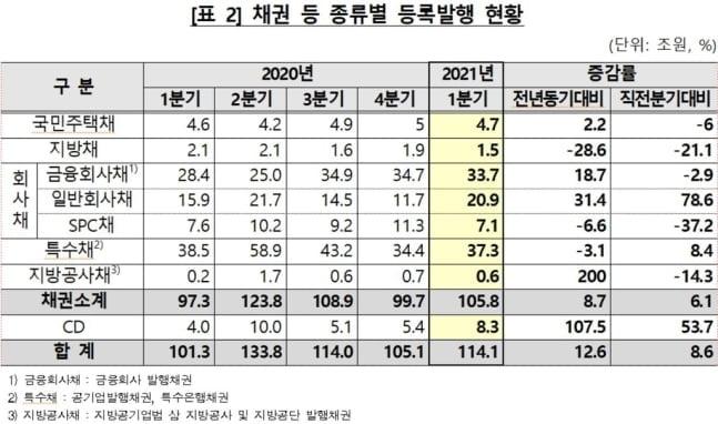 1분기 채권·CD 등록발행 114조…전년比 12.6%↑