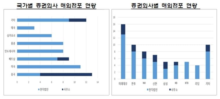 증권사 해외법인 지난해 2,150억 벌었다