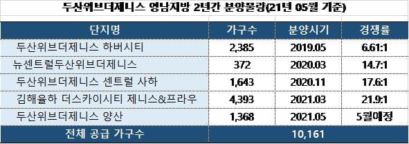 """두산건설, 사업선전과 재무개선…""""클린컴퍼니로 거듭"""""""