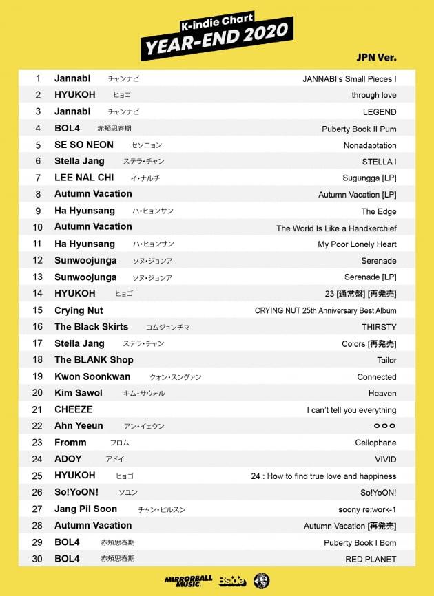 일본판 K-indie 차트 (2020년 종합) /사진 = 비사이드 제공