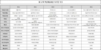 '백상' 송중기·김수현·엄기준·이준기·신하균 겨룬다