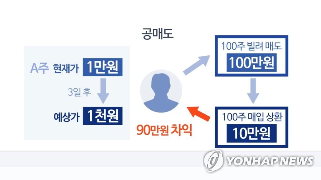 """공매도 재개 후 표적은…""""고평가·전환사채 많은 종목"""""""