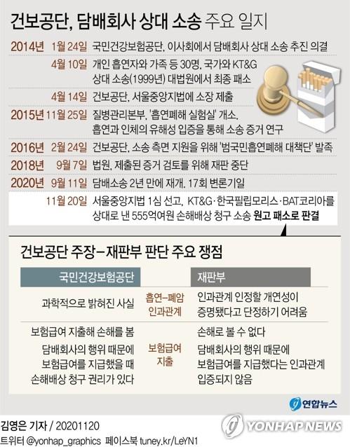"""건보공단, 담배소송 국제세미나 개최…""""1심 패소 판결은 잘못"""""""