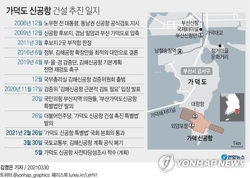 가덕도 신공항 건설 '속도전'…사전타당성조사 용역 사전공고