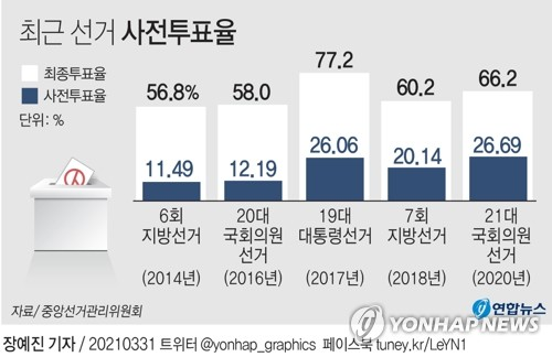 첫날 사전투표율 오후 3시 6.36%…서울·부산, 2018년보다 높아