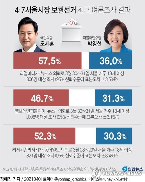 """서울시장 보선 마지막 여론조사…""""吳, 20%p 안팎 우세"""""""