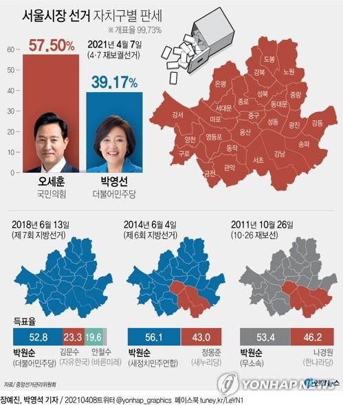"""외신, 4·7 재보선에 '정부 실정 심판' 분석…""""내로남불"""" 소개도(종합)"""