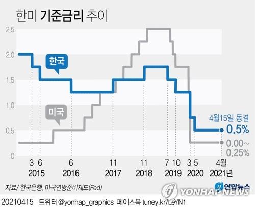 """한은, 기준금리 0.5%로 동결…""""완화 기조 전환 일러""""(종합3보)"""