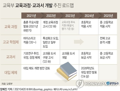 현 초6 보는 수능부터 논·서술형 문제 검토…고교학점제 시행(종합)