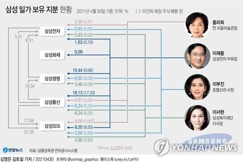 """증권가 """"상속으로 이재용 지배력 강화…지배구조 큰 변화 없다"""""""