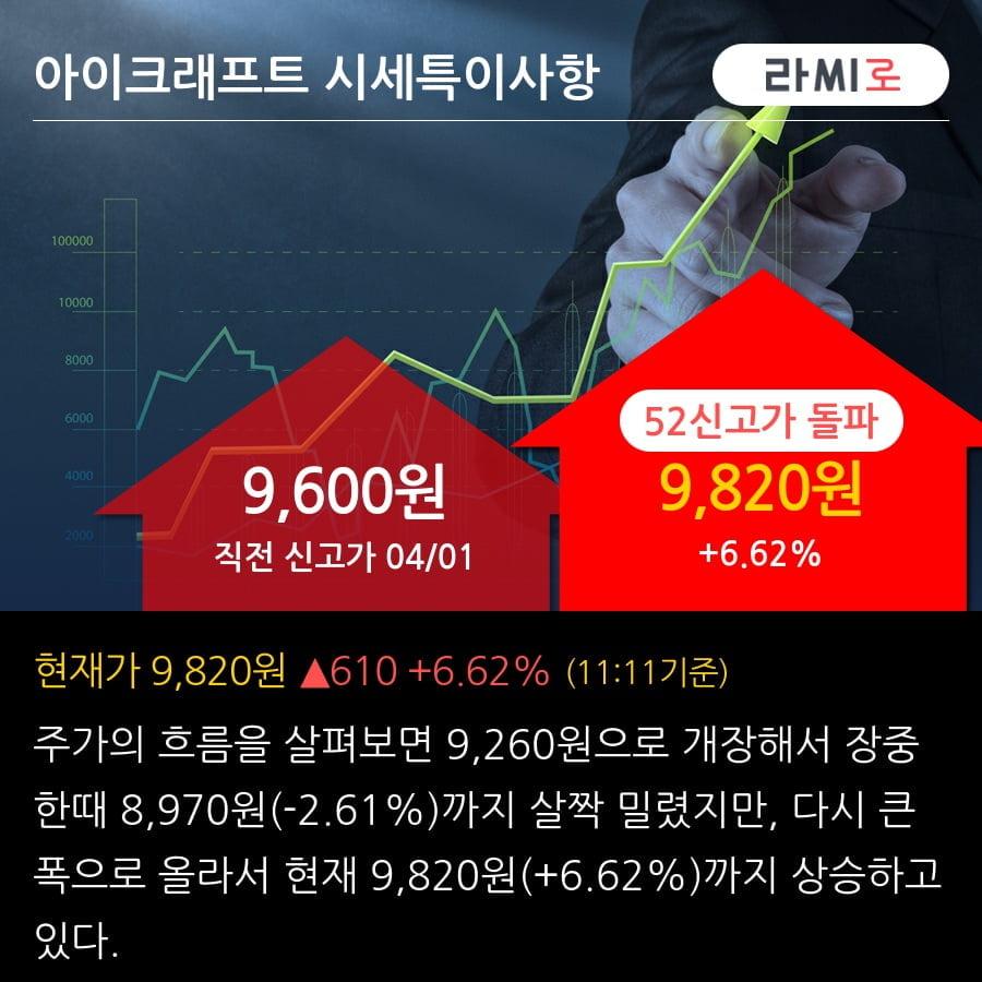 '아이크래프트' 52주 신고가 경신, 단기·중기 이평선 정배열로 상승세