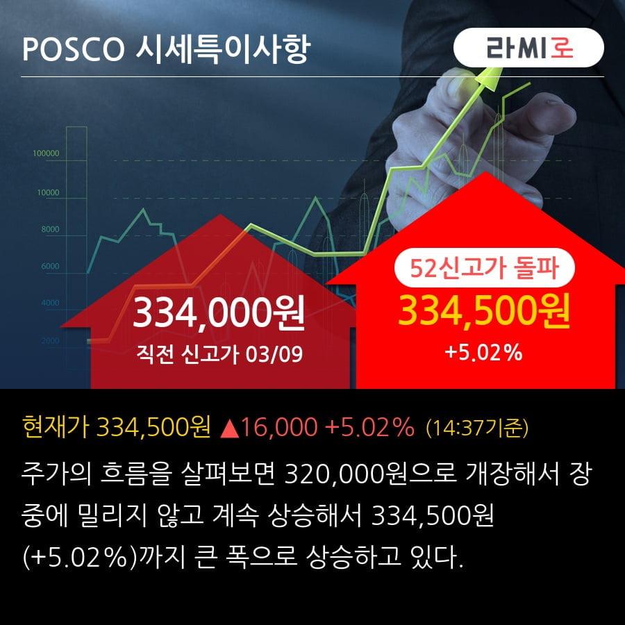 'POSCO' 52주 신고가 경신, 실적 예상치 상향은 계속된다 - 하이투자증권, BUY(유지)