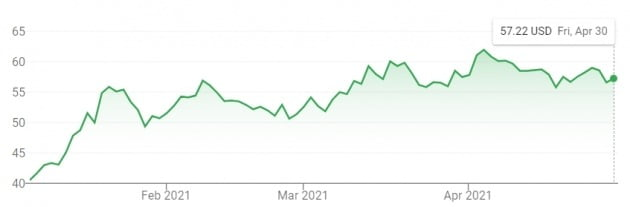 미국 최대 완성차 업체인 제너럴모터스 주가는 올 들어 40% 넘게 뛰었다.