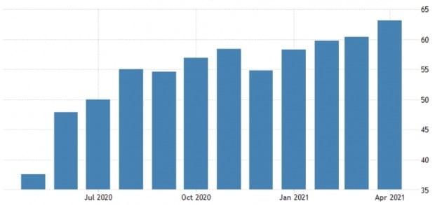 IHS마킷이 제공하는 미국의 서비스업 구매관리자지수(PMI)가 올 들어 급등하고 있다. 마킷 및 트레이딩이코노믹스 제공