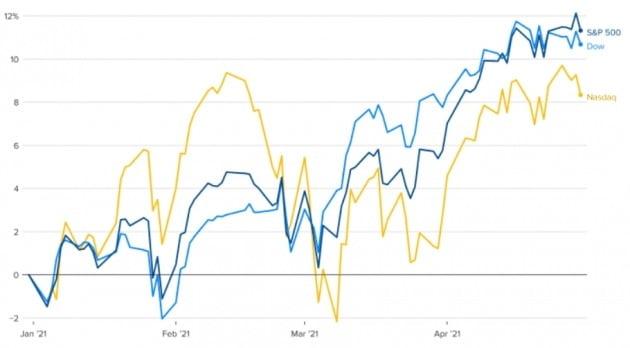 올 들어 미국 뉴욕증시의 다우 및 S&P 500 지수가 급등했으나 나스닥 지수는 등락을 반복했다.