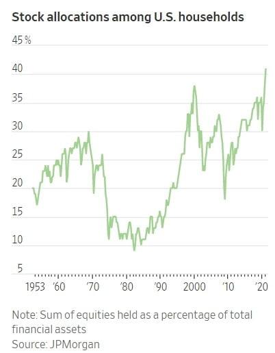 미국 가계의 금융자산 중 주식 투자 비중이 역대 처음으로 40%를 돌파한 것으로 확인됐다. JP모간 및 월스트리트저널 제공