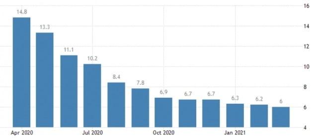 미국의 실업률은 지난 3월 6.0%까지 낮아졌다. 지난달엔 5%대 후반으로 떨어졌을 게 확실시된다. 미 노동부 및 트레이딩이코노믹스 제공