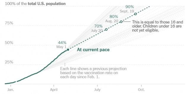 미국의 인구 대비 백신 접종률은 1일(현지시간) 현재 44%를 넘어섰다. 질병통제예방센터(CDC) 및 뉴욕타임스 제공