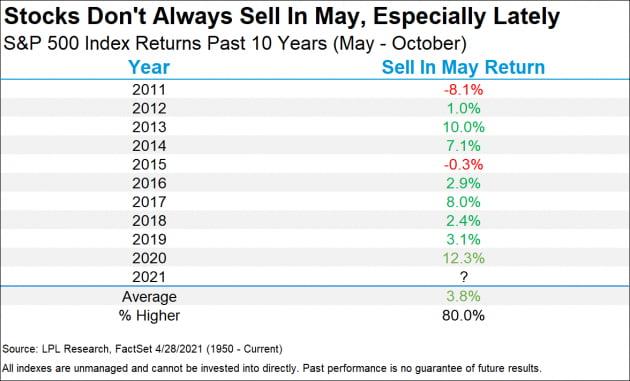 '5월에 팔고 떠나라'…월가의 분석은?