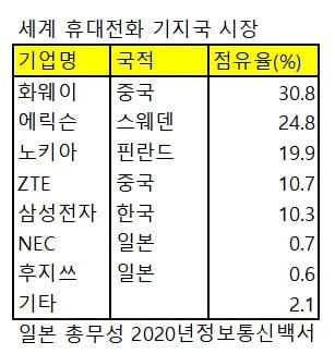 '6G 패권 잡아라'..일본 기업이 움직인다 [정영효의 일본산업 분석]