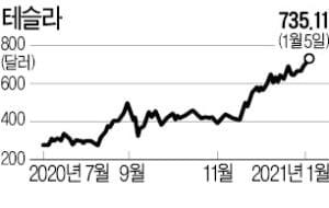 '꿈의 직장' 구글·테슬라·애플 연봉은 얼마일까 [김재후의 실리콘밸리101]