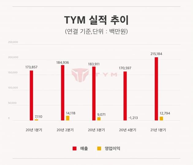 TYM, 1분기 매출 2152억원 역대 최고 실적