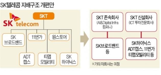 SK텔레콤, 자사주 2.6조어치 소각… 합병설 '차단'