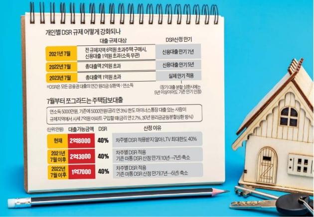 """7월부터 막히는 '영끌'…""""신용대출 미리 받을까"""""""