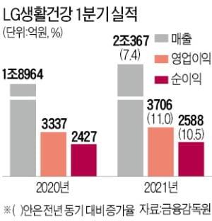[단독] LG생활건강, 아모레 제쳤다…세계 화장품 '톱12'