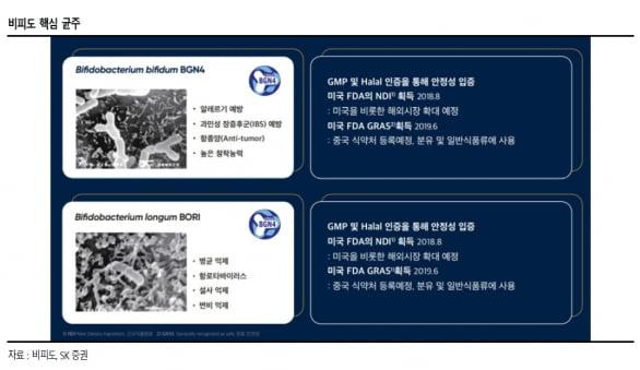 """""""비피도, 신제품 출시·연구개발 동력 기대"""""""
