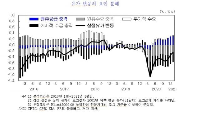유가상승은 한국 경제에 부정적이기만 할까? [정의진의 경제야놀자]