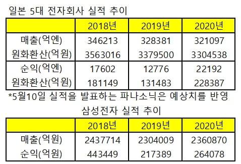 """소니·파나소닉 다 합쳐도 삼성 절반이라더니…""""이젠 옛말"""" [정영효의 일본산업 분석]"""