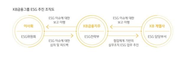 KB금융, 친환경 투자·대출 잔액 7조원…금융 사고도 감추지 않고 공개