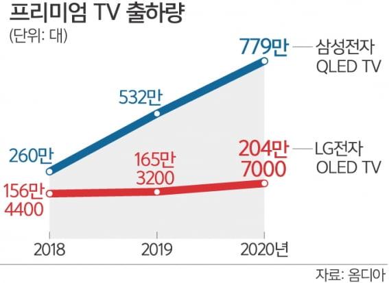 """""""반갑다 집콕""""…1000만원대 프리미엄 TV 없어서 못 판다"""