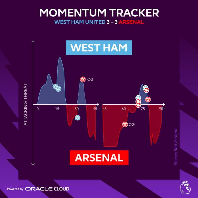 공을 소유한 팀이 다음 10초 이내 골을 넣을 확률을 측정하는 매치 인사이트 '결정적 순간 측정 트래커' 기능. 오라클 제공.