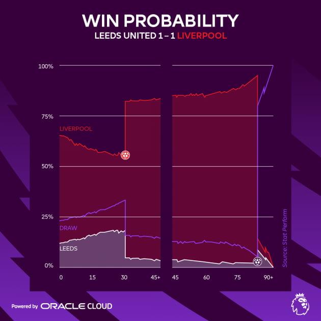 10만 번의 시뮬레이션을 통해 승패를 예측하는 매치 인사이트 '실시간 승리 확률' 기능. 오라클 제공.