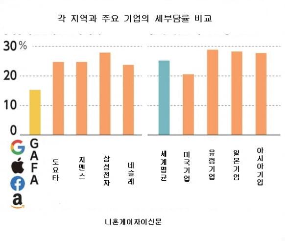 삼성전자 稅부담 '세계 최고 수준'…日 도요타와 비교해보니 [정영효의 일본산업 분석]