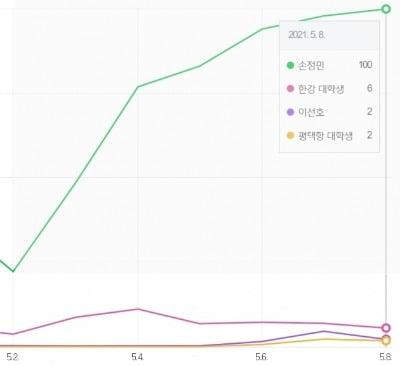 고 손정민씨와 이선호씨의 네이버 검색량 비교 및 추이. / 출처=네이버 검색어트렌드
