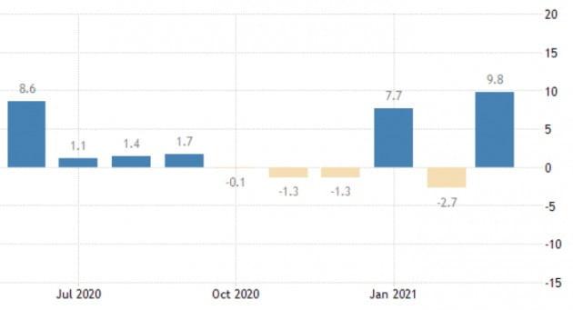 미국의 3월 소매판매는 부양책 효과를 크게 보면서 전달 대비 9.8% 급등했다.  /미 상무부 제공
