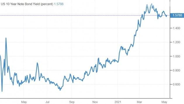 미국의 10년 만기 국채 금리는 지난달부터 안정세를 보여왔다.  /미 재무부 및 트레이딩이코노믹스 제공