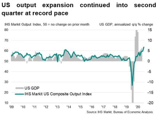 미국의 경제 회복 속도가 빠르다는 점은 성장률 상승이나 산업생산 확대 등에서 확인할 수 있다.  /IHS마킷 및 미 상무부 제공